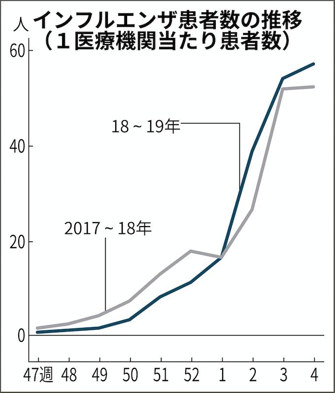 インフルエンザ 感染 者 数 日本
