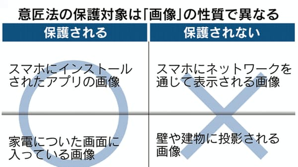 アプリのデザイン模倣 日本は「無法地帯」