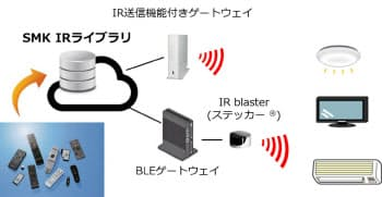 インターネット経由で家電を操作できる