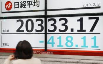 前日比400円超下げ、2万0333円で終えた日経平均株価(8日、東京都中央区)