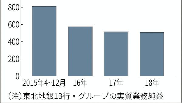 東北地銀18年4~12月期 大半が純利益減 与信費用増