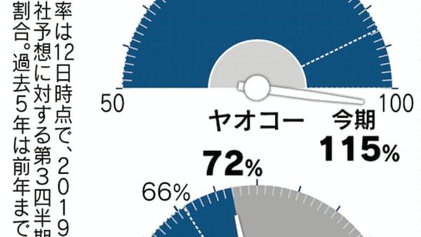 純利益の進捗率 ヤオコー、既存店好調で100%超える