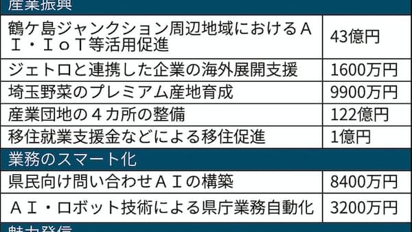 埼玉県、19年度予算案1兆8884億円