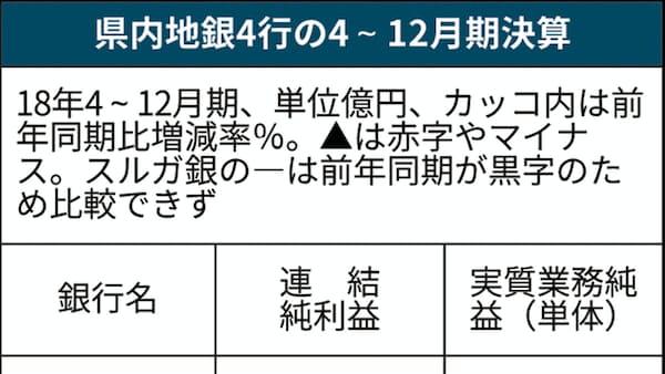 静岡県内地銀、3行が最終減益 18年4~12月