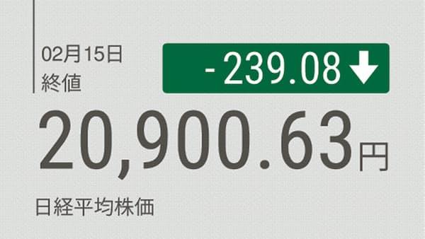 東証大引け 続落、2万1000円割れ 米景気や政治に不透明感