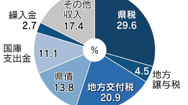 岐阜県の一般会計1.6%増、豚コレラ対策費も