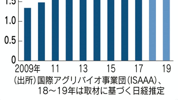 遺伝子組み換え耕作面積、日本の国土の5倍に
