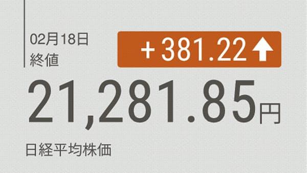 日経平均反発、381円高の2万1281円 2カ月ぶり高値