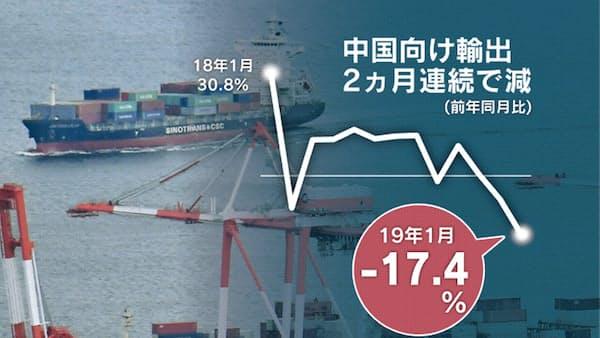 対中輸出1月は17%減 米中摩擦で中国減速