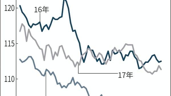 3月円高の経験則、今年も? 米金融規制強化も影響