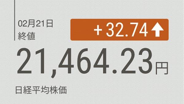 東証大引け 続伸、国内勢が買い 利益確定売りで引けにかけ失速