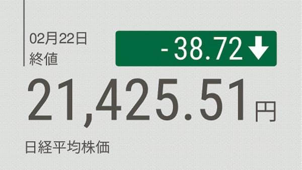 東証大引け 反落 景気警戒で利益確定売り 米中交渉には期待