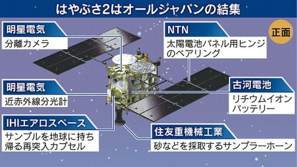 日本企業、はやぶさ2に技術結集 信頼性向上