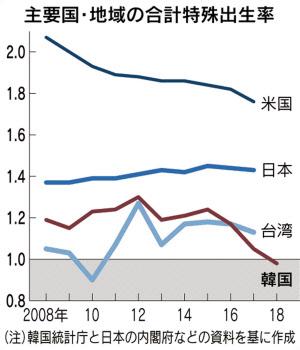 韓国18年出生率、初めて1.0割れ 世界最低水準に: 日本経済新聞