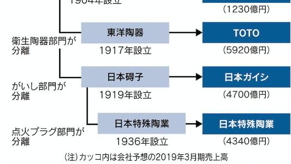 森村G4社で初の共同事業、セラミックス 未来へ一丸