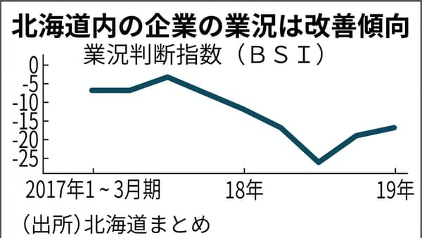 北海道地震から半年、企業・自治体はどう対策したか