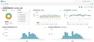 内田洋行が提供する「会議改善診断サービス」のイメージ。会議室の利用状況の変化をグラフで表示する
