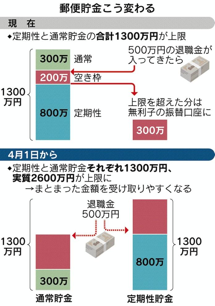 ゆうちょ 銀行 振替 口座