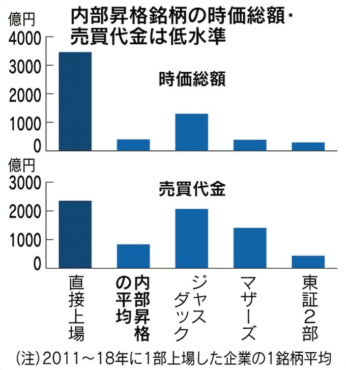 東証1部上場「内部昇格」7割超える 基準の緩さ映す: 日本経済新聞