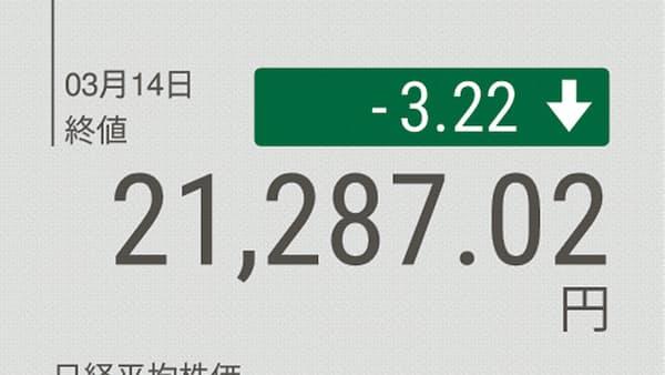 東証大引け 小幅続落 期末接近で金融機関の売り優勢