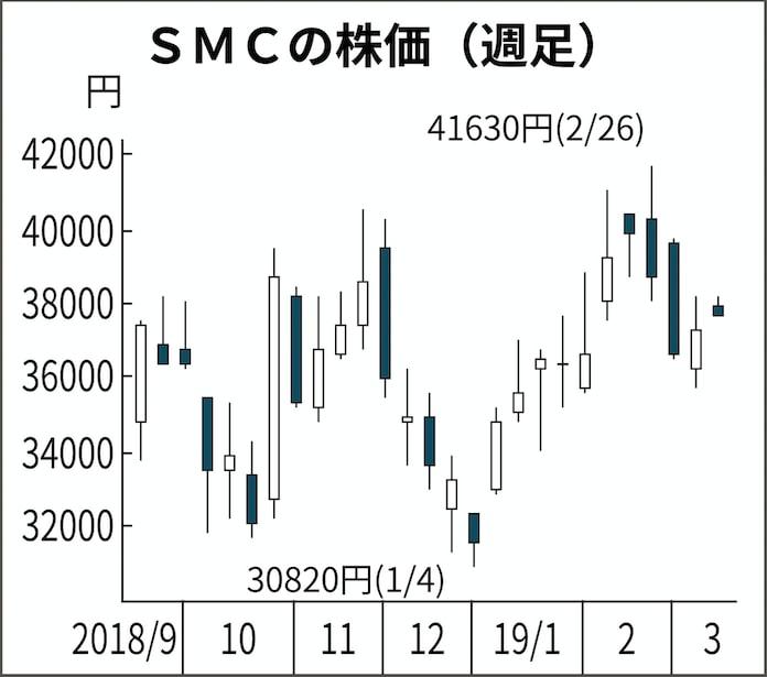 Smc 株価