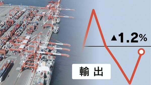 アジア輸出、春節後も戻り弱く 対中1~2月6.3%減