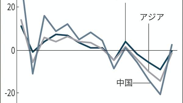 アジア輸出戻り弱く 1~2月の対中は6.3%減