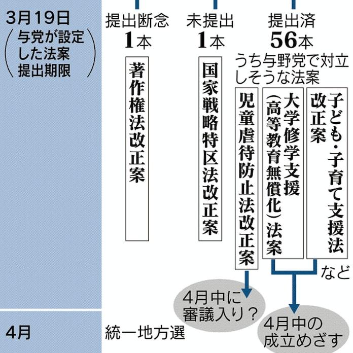 与党、重要法案は即位前に処理 祝賀ムードで対立回避: 日本経済新聞