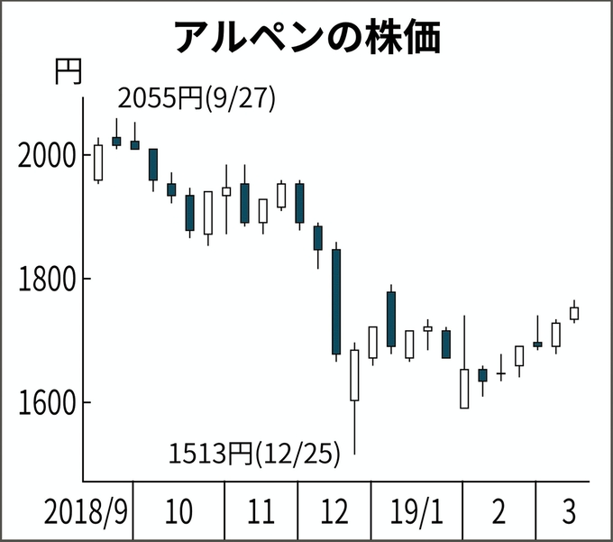 アルペン、PB復活へ手本は後発ワークマン: 日本経済新聞