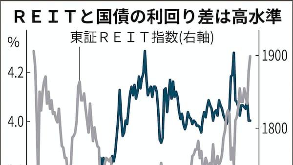 REIT、広がる利回り狩り 2年9カ月ぶり高値