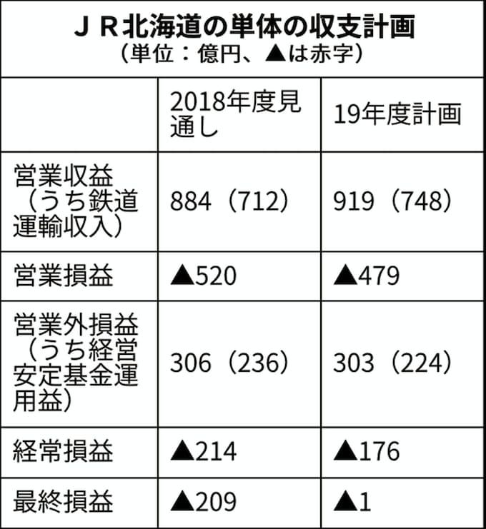 JR北最終赤字1億円 19年度単体計画、国の財政支援が寄与: 日本経済新聞
