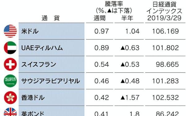 日経通貨インデックス 日本経済新聞社が算出する実効為替レートの指標。25通貨が対象。2015年=100
