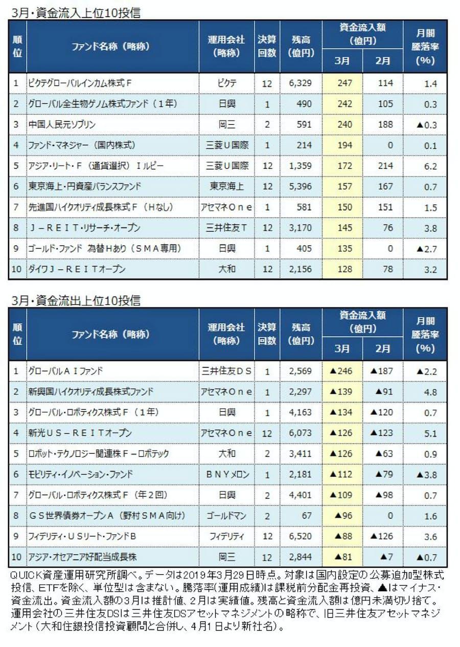 関連 次 戦略 通信 ファンド アジア 株式 世代