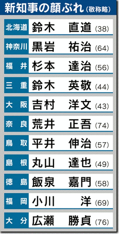 知事 年齢 吉村