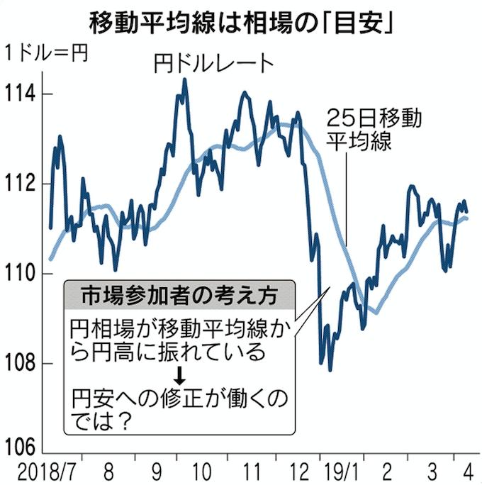 ドル 円 為替