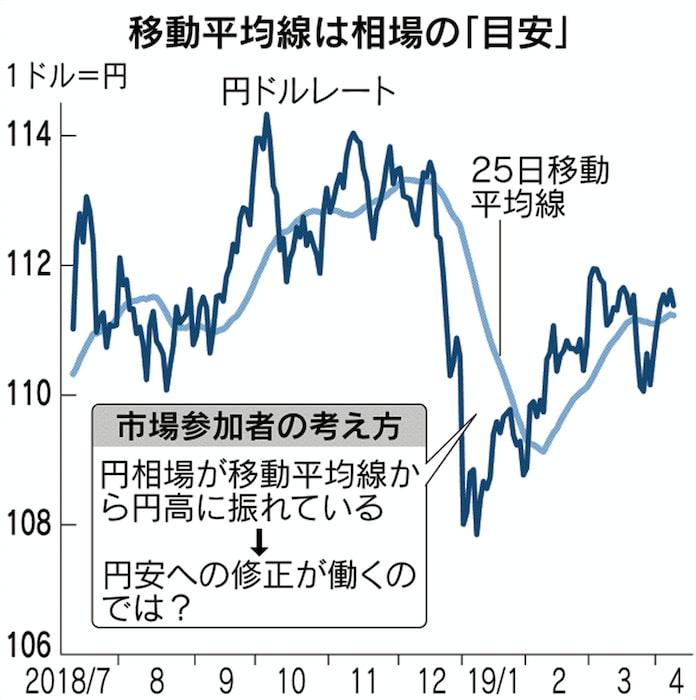 為替相場よむ3つのポイント 円・ドルどう売買: 日本経済新聞
