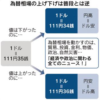 為替 円 ドル