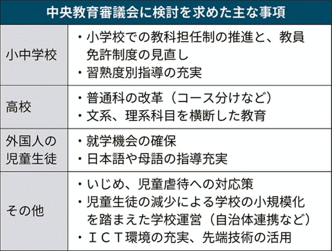 中教審、教科担任制など議論へ 小中高教育の総合策諮問: 日本経済新聞