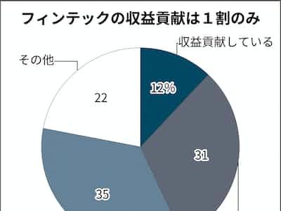 フィンテック収益化、地域金融35%「見通し立たず」