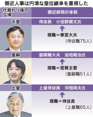 円滑な皇位継承を重視 宮内庁、側近人事スライド: 日本経済新聞