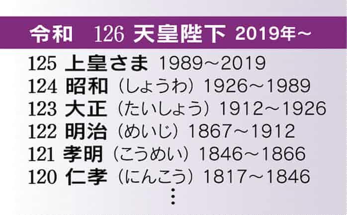イチから分かる天皇の歴史 古代~現代まで: 日本経済新聞