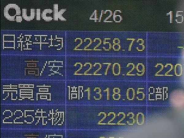 40円超下げ、2万2200円台で取引を終えた日経平均株価(26日、東京・八重洲)