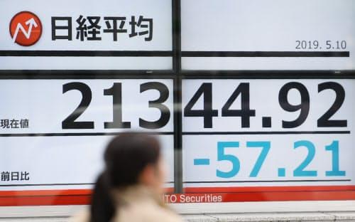 57円下げ、2万1300円台で終えた日経平均株価(10日午後、東京都中央区)