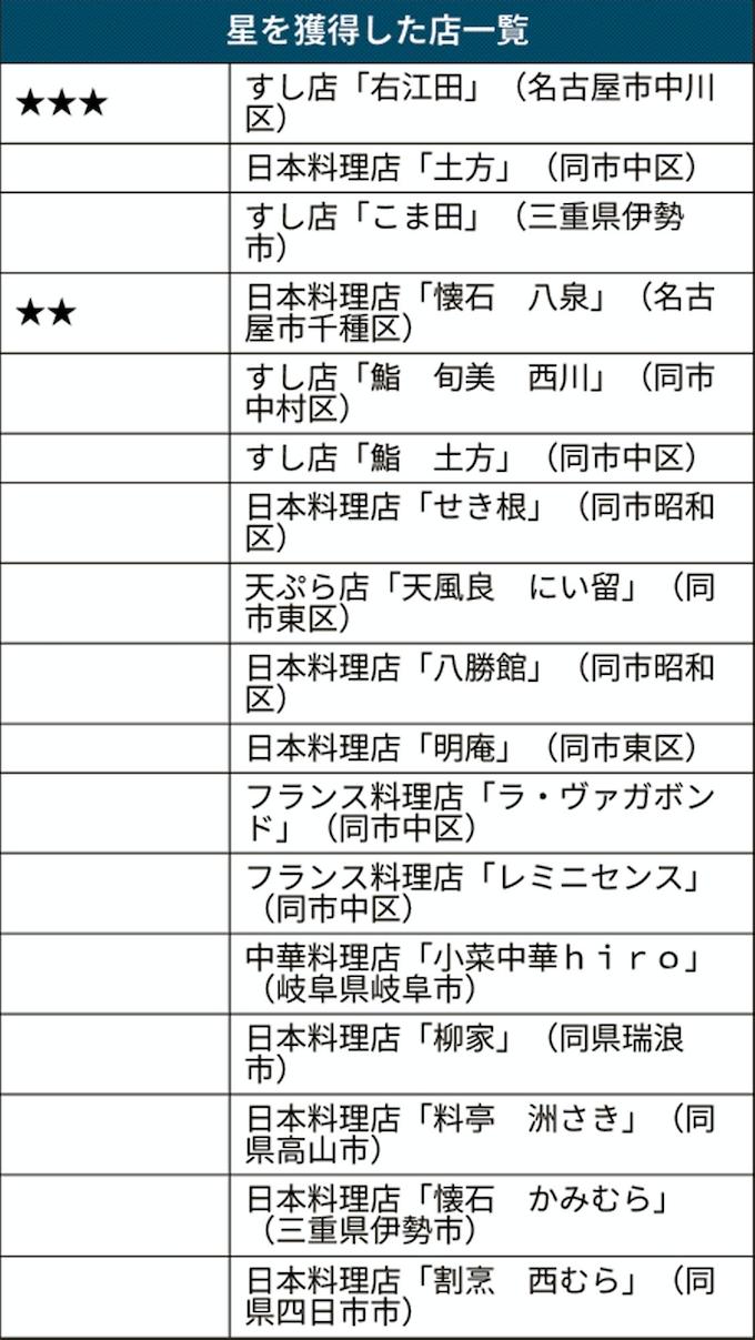 東海版初のミシュラン、3店が三つ星獲得 名古屋めしも: 日本経済新聞