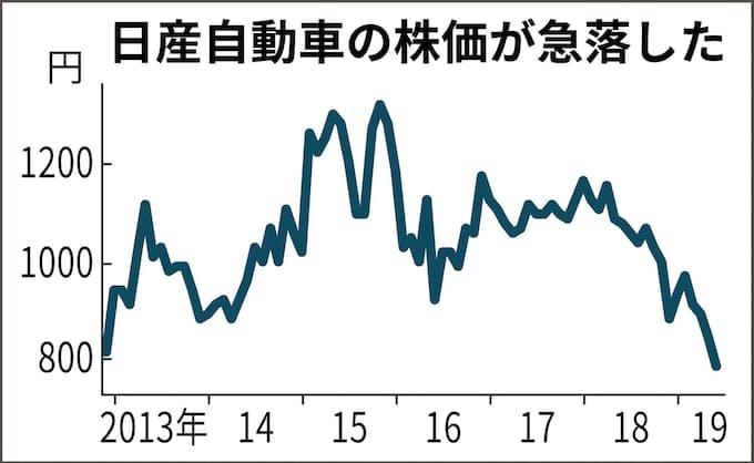 日産 株価