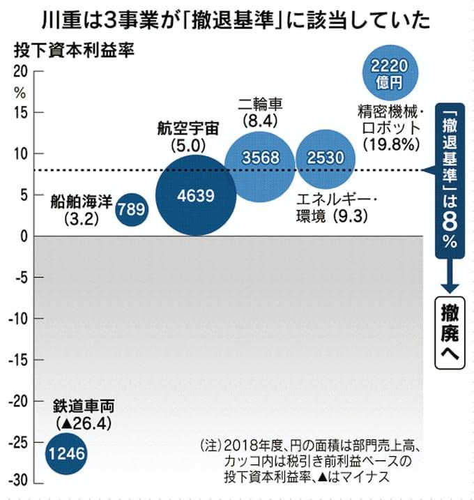 重工 株価 川崎