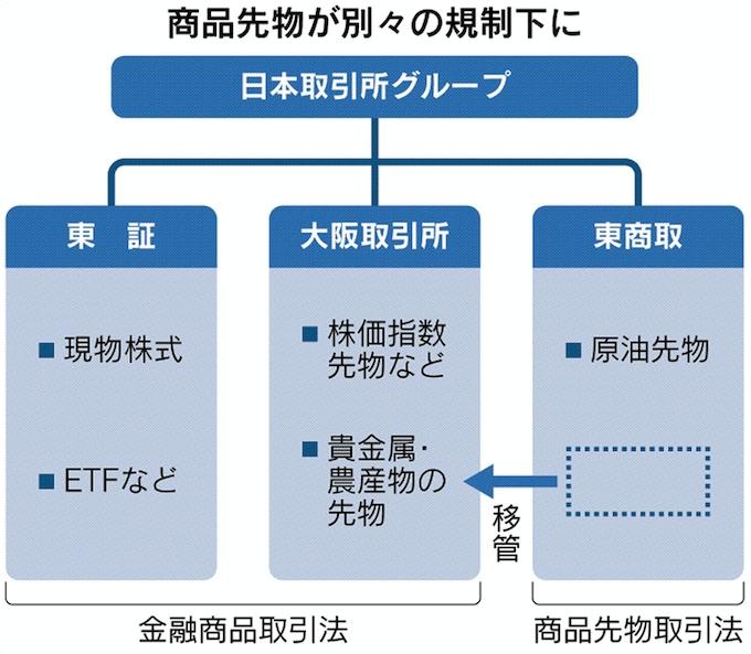 取引 所 原油 東京 商品