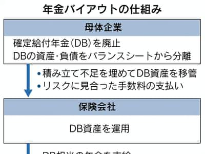 日本企業、米英で「年金分離」相次ぐ 財務リスク回避