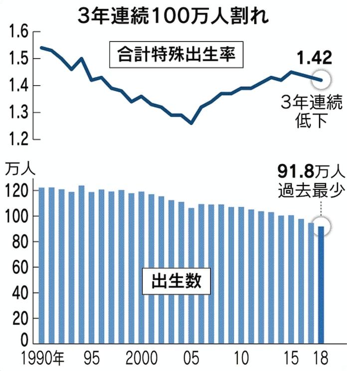 18年の出生数91.8万人、最低を更新 出生率は1.42: 日本経済新聞