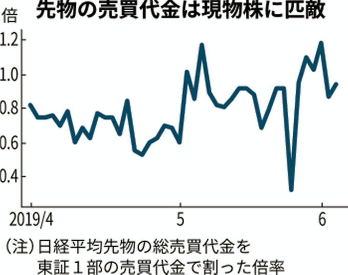 先物 日経 平均 株価